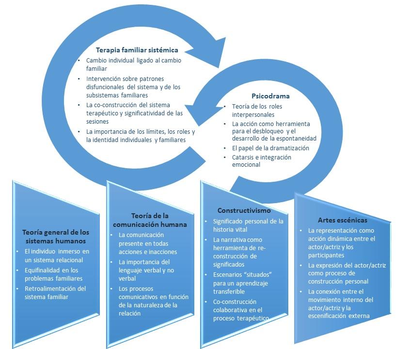 Fundamentos teoricos Modelo PIBE